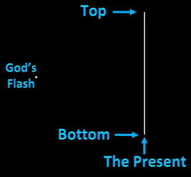 Top or bottom is referenced by position as a coin flips